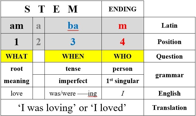 verb table